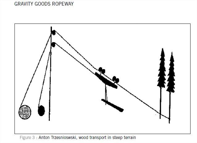 Gravity Goods Roapway - Design
