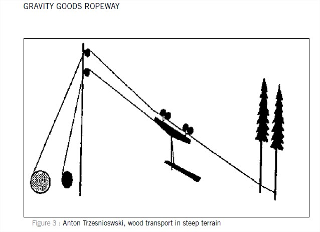 Gravity Goods Roapway - Design